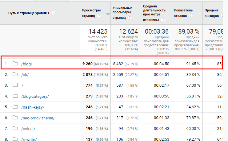 Аналіз відвідуваності сайту за Google Analytics