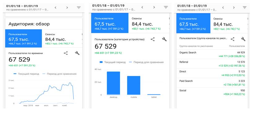 Дані з Гугл-аналітики за відвідувачами сайту
