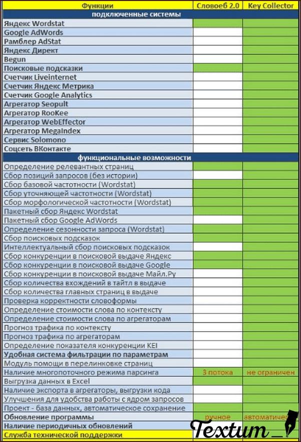 Таблица сравнения Словоеб и КейКоллектор